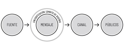Diseño Gráfico en la elaboración de mensajes corporativos.